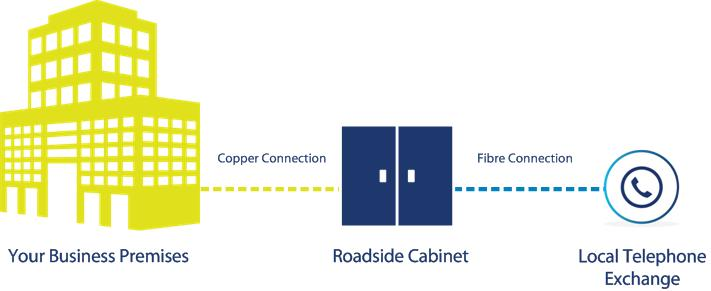 FTTC how it works diagram