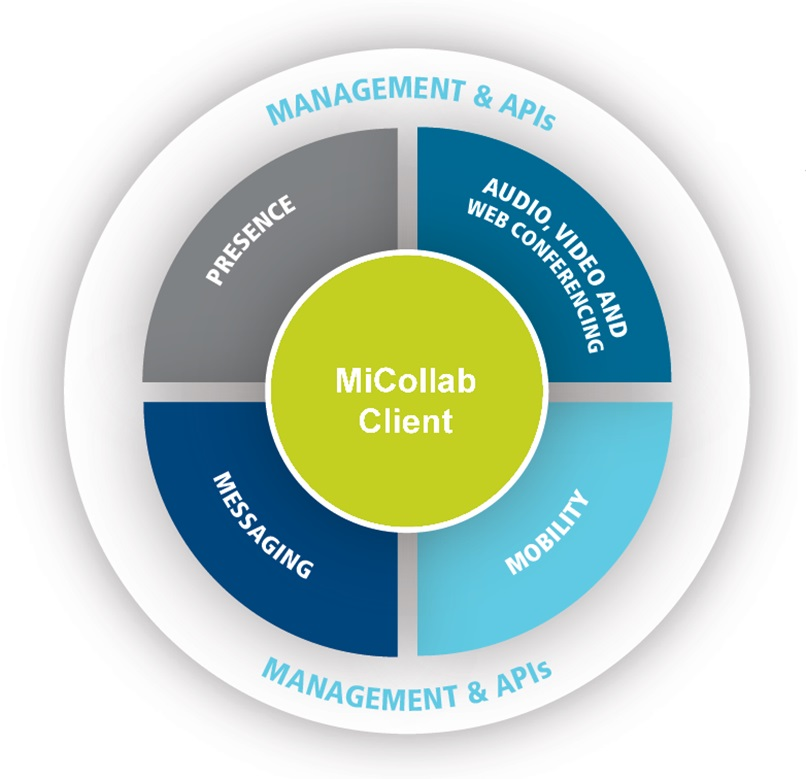 Elements of Mitel MiCollab