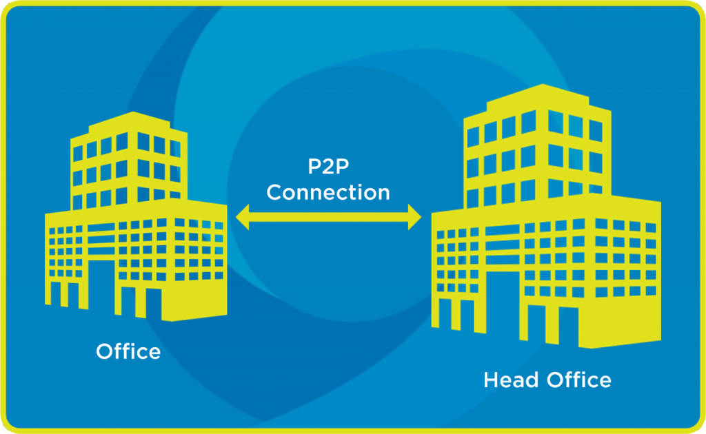 Point to Point (P2P) Connection