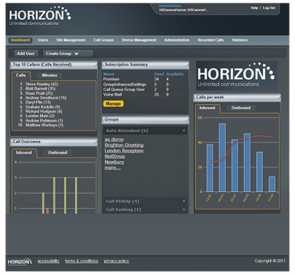 Screenshot Horizon's Admin Portall